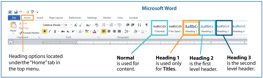 microsoft word top bar showing header styling features located on the home tab
