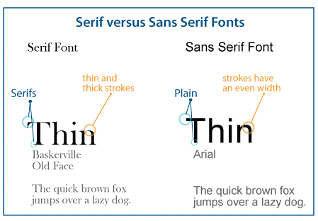 example of serif and sans serif fonts and their characteristics